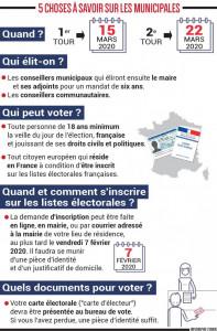 elections modop